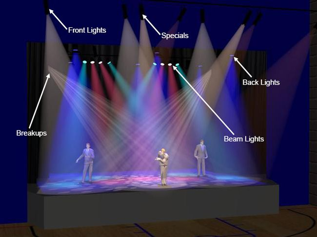STAGE LIGHTING: ONE OF THE MOST ESSENTIAL ELEMENTS OF THE THEATRICAL PERFORMANCE